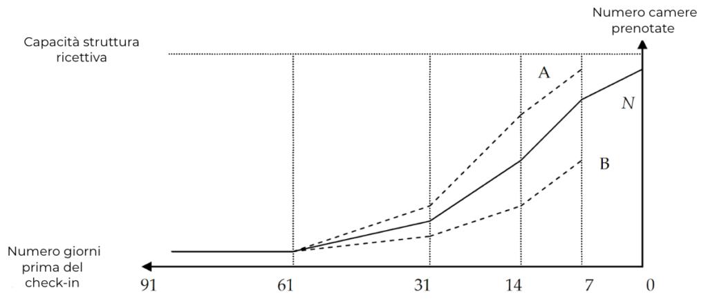 La booking curve è importante per comprendere l'andamento delle prenotazioni